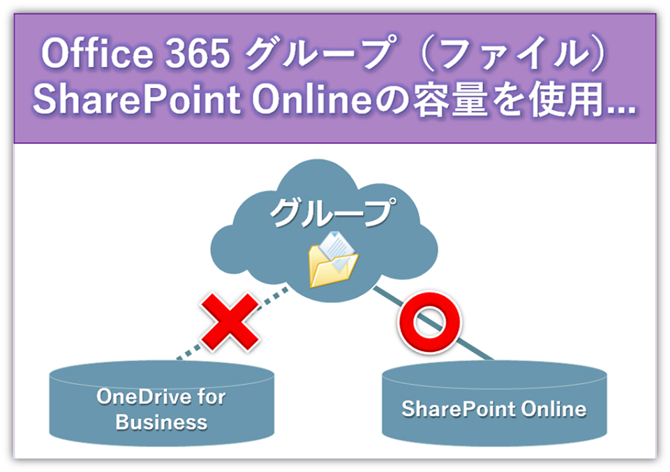 http://licensecounter.jp/office365/blog/160122.png