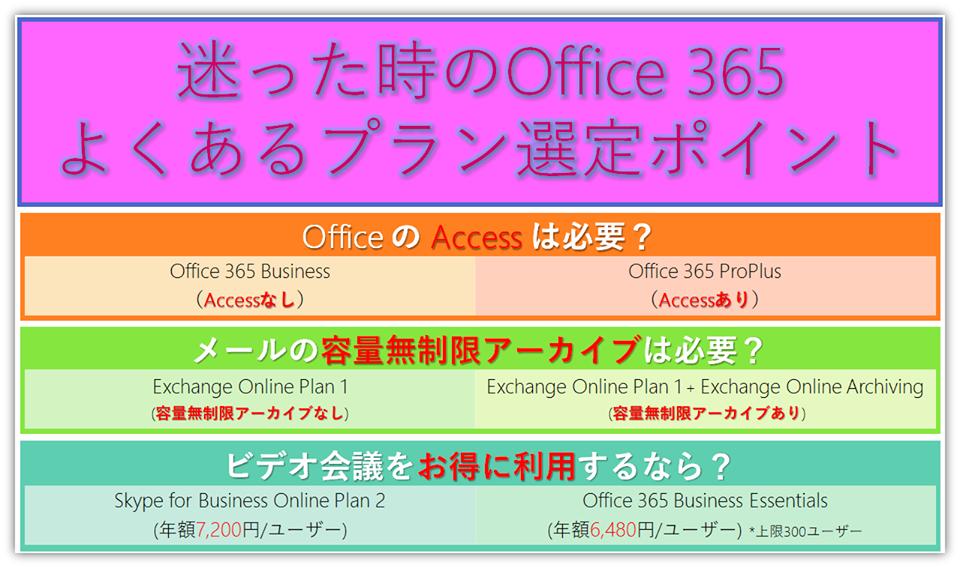 Office 365プラン選定時のポイント | Office (オフィス) 365相談