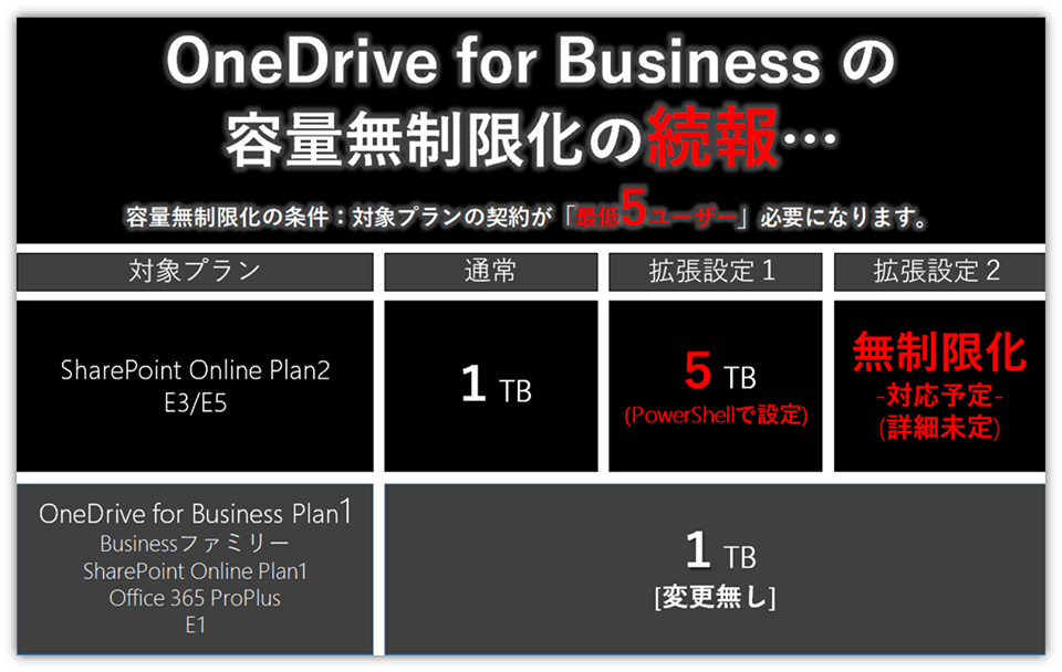 OneDrive for Business容量無制限化の変更点 | Office (オフィス
