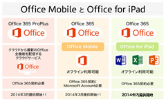 図:Office Mobile と Office for iPad
