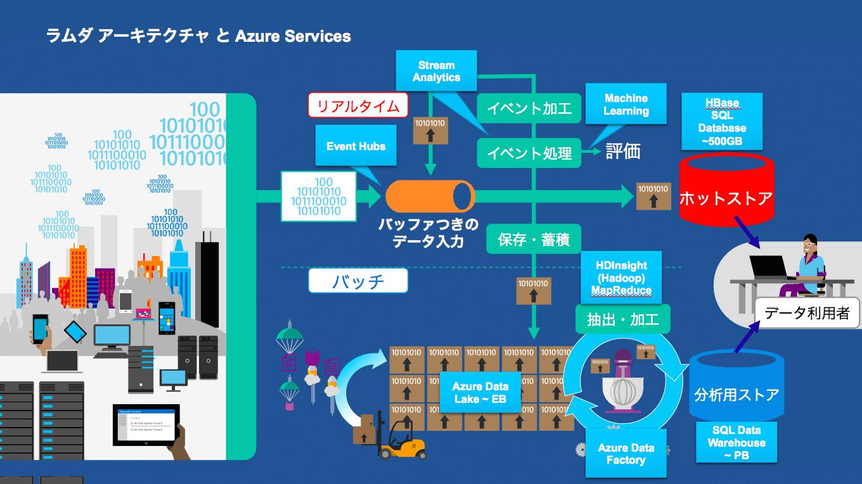 ラムダアーキテクチャとAzure Data Services