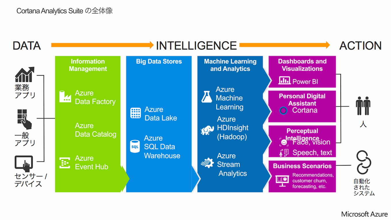 Cortana Analytics Suiteの全体像