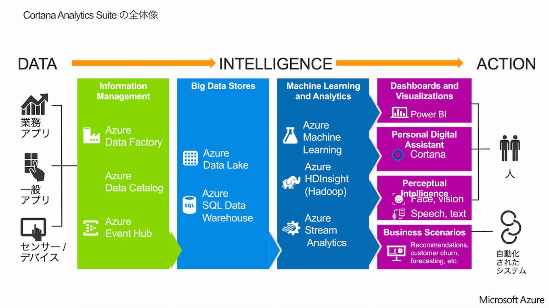 Cortana Analytics Suiteの全体像