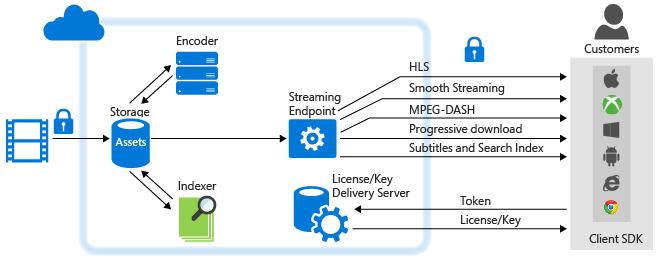 Azureを使って動画配信を行うことは可能ですか?:サービスレベルアグリーメント