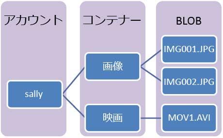BLOBサービスの階層構造