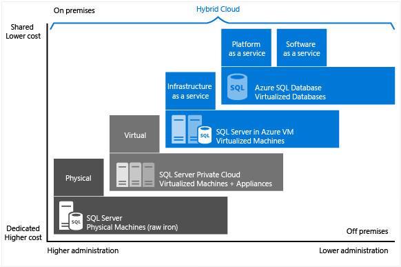 Azure基礎用語解説SQL