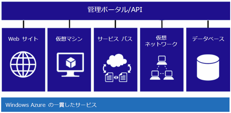 Azure基礎用語解説windowsazurepack