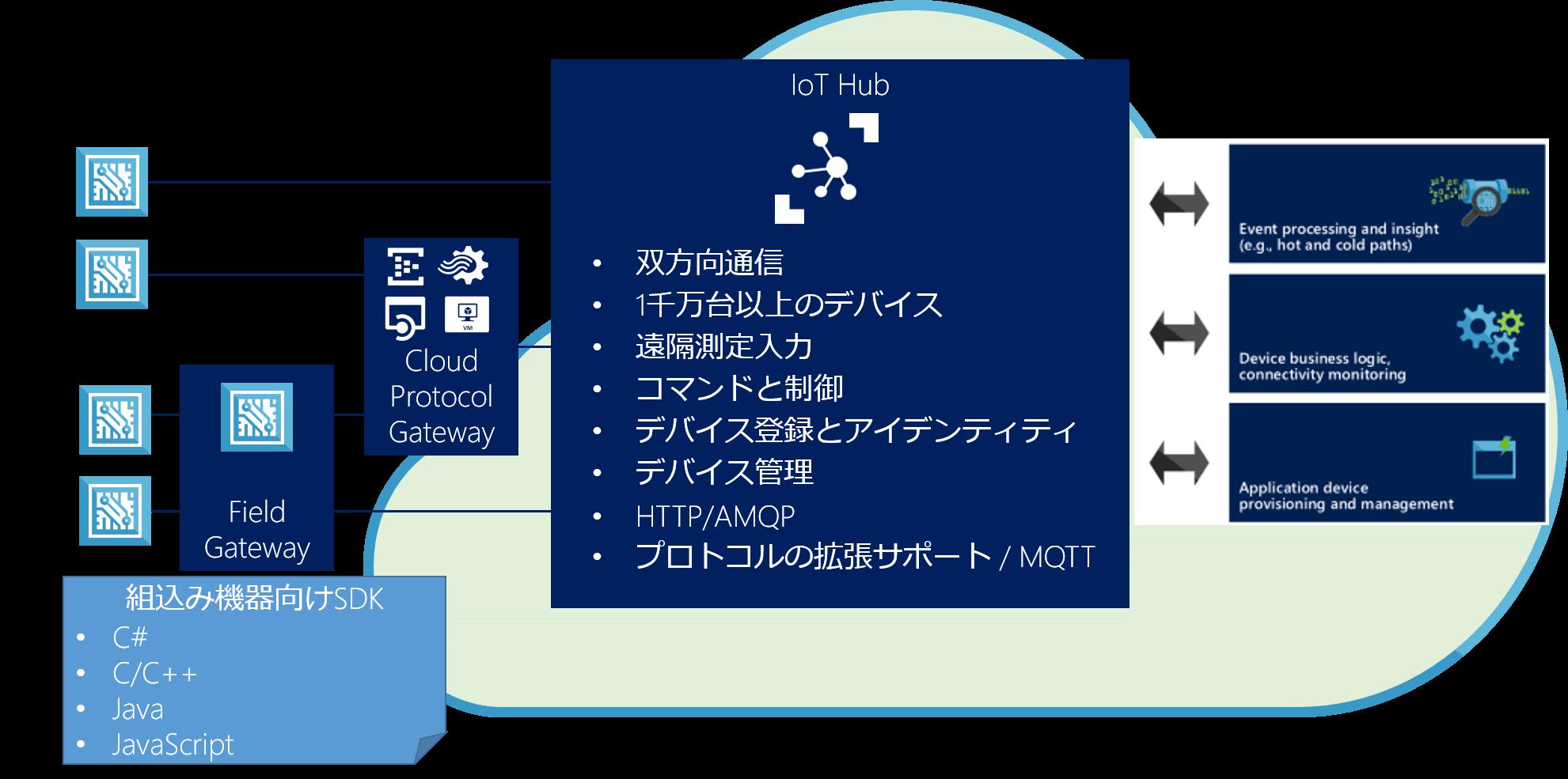 Azure IoT Hub#1