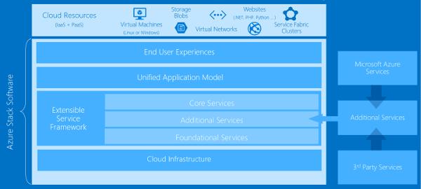 Azure Stackの製品アーキテクチャ