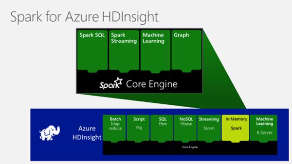 「Apache Spark for Azure HDInsight」の概念図