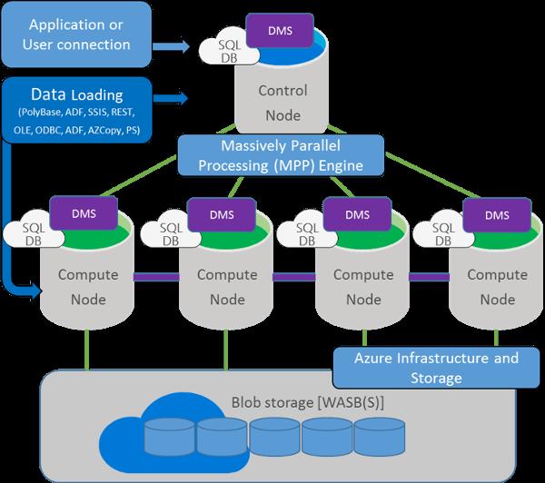 Azure SQL Data Warehouseの概念図