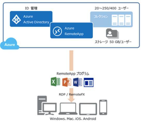 Azure RemoteAppの仕組み(クラウドコレクションの例)