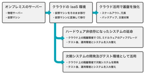 IaaSクラウド移行のメリットをまるっと紹介