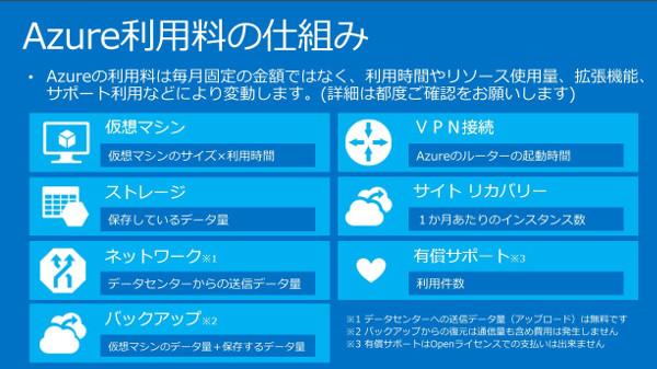 Azure利用料の仕組み