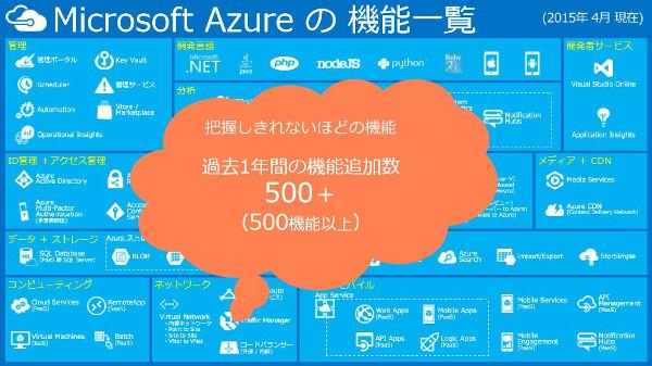 Microsoft Azureの機能一覧