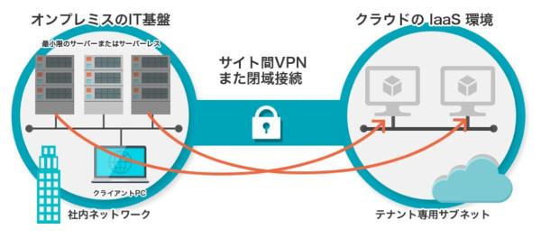 IaaSの閉じたネットワーク