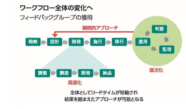 フィードバックグループ確立のプロセス