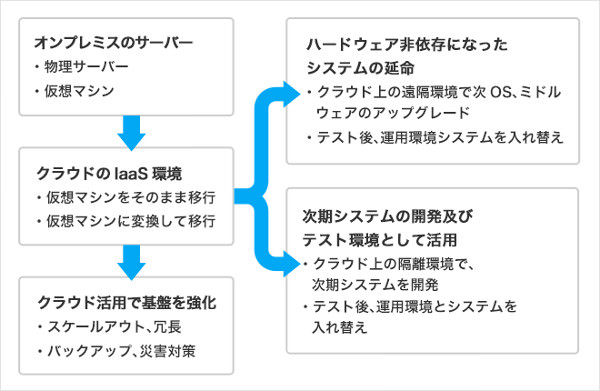 ネットワーク設定のステップ