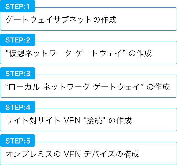VPNを用いたネットワーク設定のステップ