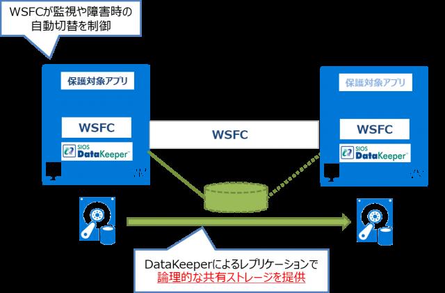 WSFCイメージ図