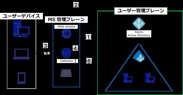 WVD 接続時ルート