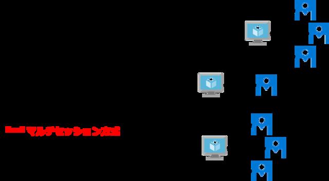 仮想デスクトップ 提供方式
