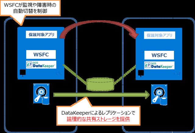 図3 データレプリケーションソフトDataKeeperを使った構成例