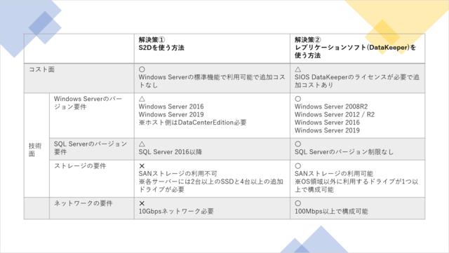 表:Azure上の「共有ストレージの課題」解決策の比較