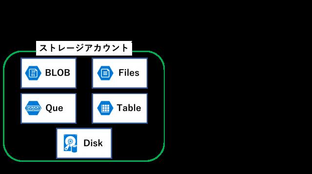 図1: Azure Storageサービスとストレージアカウントの種類