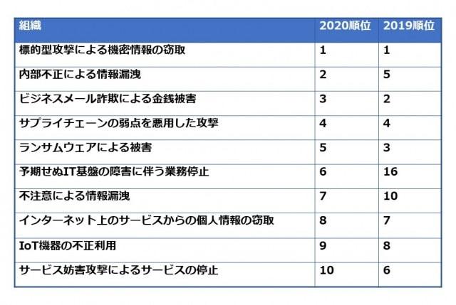 表1. 情報処理推進機構(IPA)発表:情報セキュリティ10大脅威2020