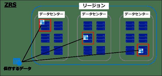 図2 ZRSの冗長方法-min.png