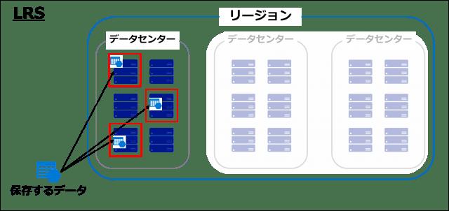 図1 LRSの冗長方法-min.png
