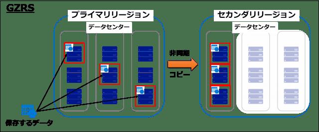 図4 GZRSの冗長方法-min.png