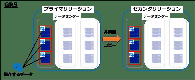 図3 GRSの冗長方法-min.png