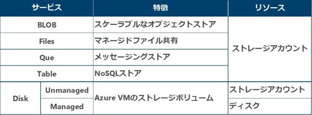 表1: Azure Storageの種類