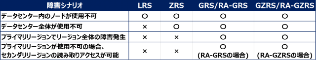 表2 障害発生時のデータ持続性比較-min.png