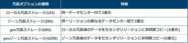 表3: ストレージアカウントの冗長オプション