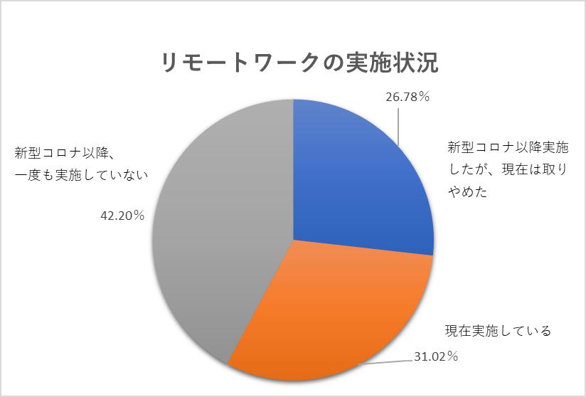 東京商工リサーチ 第6回「新型コロナウィルスに関するアンケート」調査データ|Azure 相談センター
