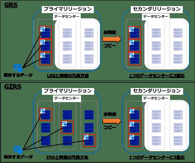図5 GRSとGZRSの冗長方法の違い-min.png