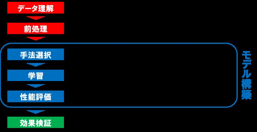 AI予測モデル 構築手順