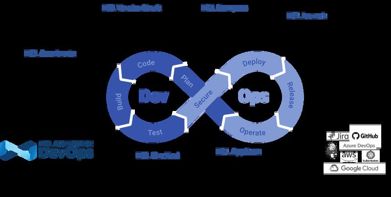 HCL Security DevOps Solution画像①.png