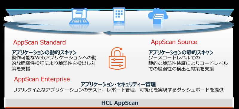 HCL Security DevOps Solution⑫.png