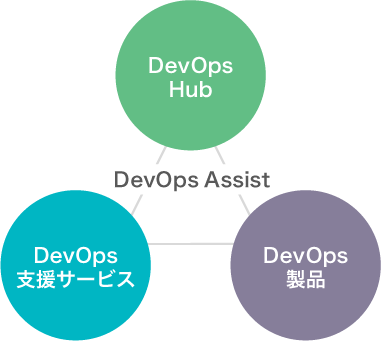 「DevOps Assist」 DevOps Hub DevOps支援サービス DevOps製品