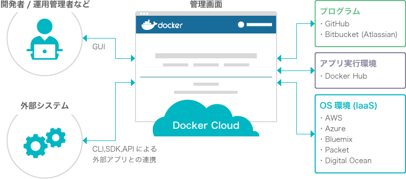 Docker Cloud概要図