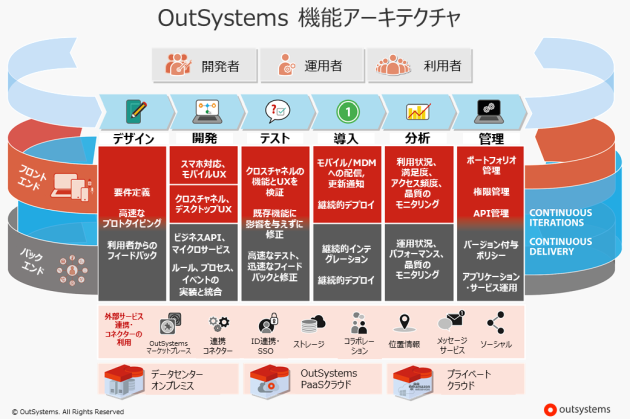 181119_outsystems_01.png