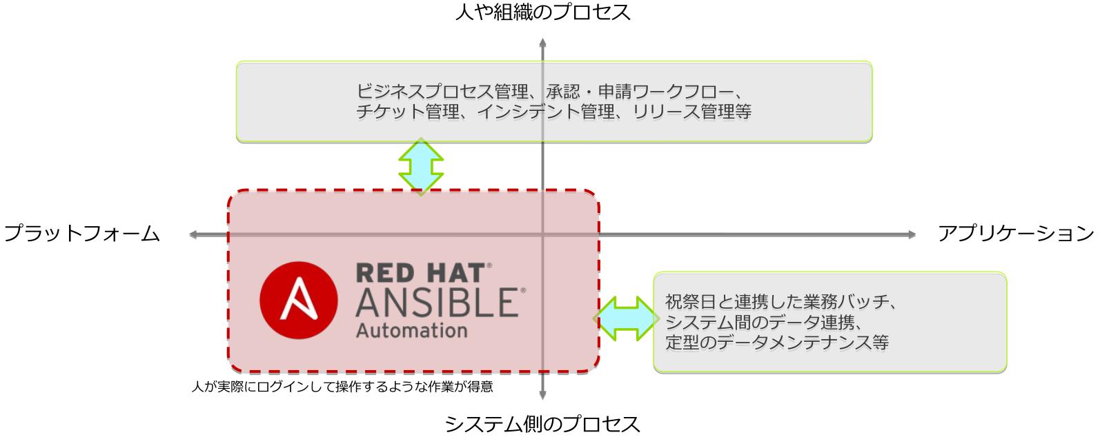 https://licensecounter.jp/devops-hub/blog/assets/images/180214_redhat_01.png