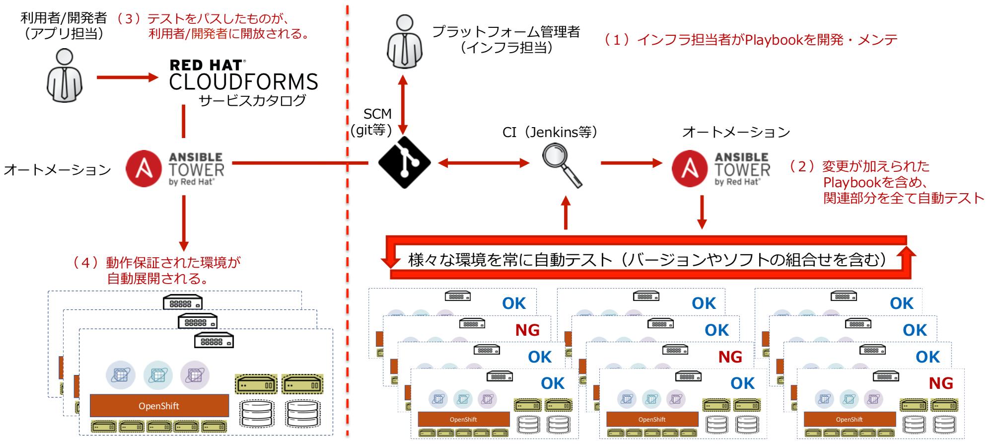 https://licensecounter.jp/devops-hub/blog/assets/images/180214_redhat_02.png