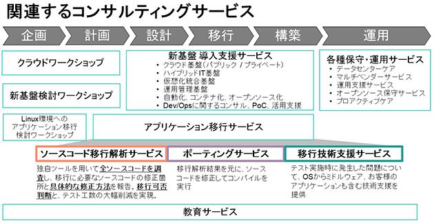 https://licensecounter.jp/devops-hub/blog/assets/images/180517_hpe_04.jpg