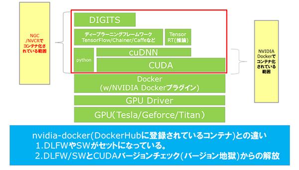 GPUを利用するためのDocker プラグイン「NVIDIA Docker」とは?導入手順