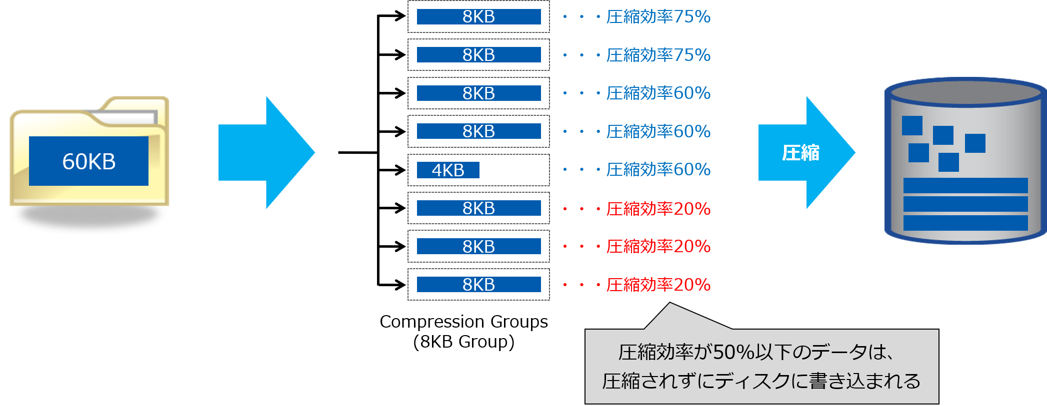 ONTAPのStorage Efficiency機能紹介 ~データ圧縮編~|技術ブログ ...